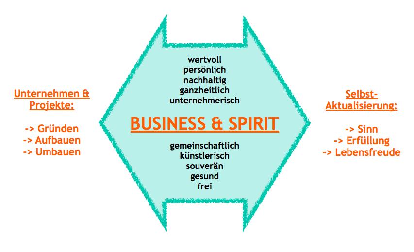 Business & Spirit
