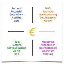 Quadranten € mit Rahmen