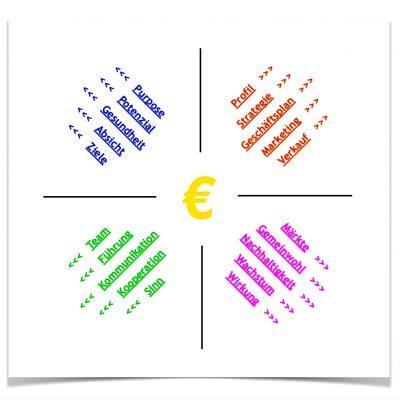 Quadranten-Matrix mit Rahmen